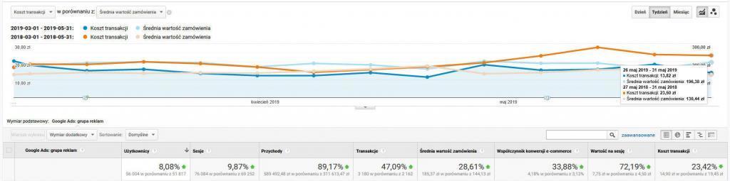 Efekty Reklamy Google Sklepu